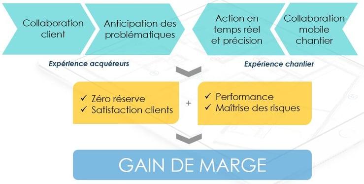 Espace Client_proposition de valeur